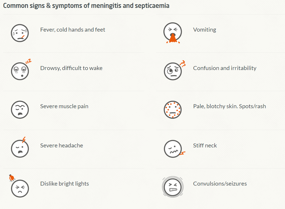 Image shows common meningitis and septicaemia symptons next to emoticons. Symptons are: Fever, cold hands and feet, drowsy, difficult to wake, severe muscle pain, severe headache, dislike bright lights, vomiting, confusion and irritability, pale, blotchy skin, spots / rash, stuff neck, convulsions and seizures.