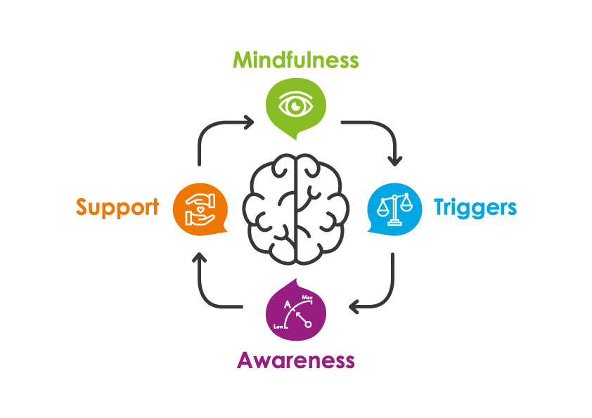 World Mental Health Day - The diagram is a continuous cycle which concentrates on 4 key aspects: