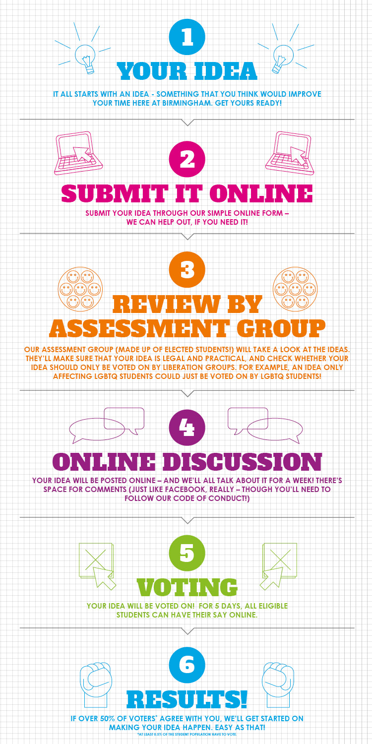 Image: 1.Your Idea 2. Submit it Online 3. Review by Assessment Group 4. Online Discussion 5. Voting 6. Results